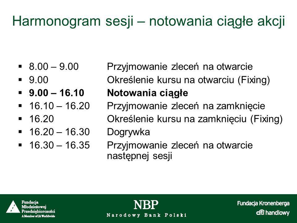 Harmonogram sesji – notowania ciągłe akcji  8.00 – 9.00Przyjmowanie zleceń na otwarcie  9.00Określenie kursu na otwarciu (Fixing)  9.00 – 16.10Noto