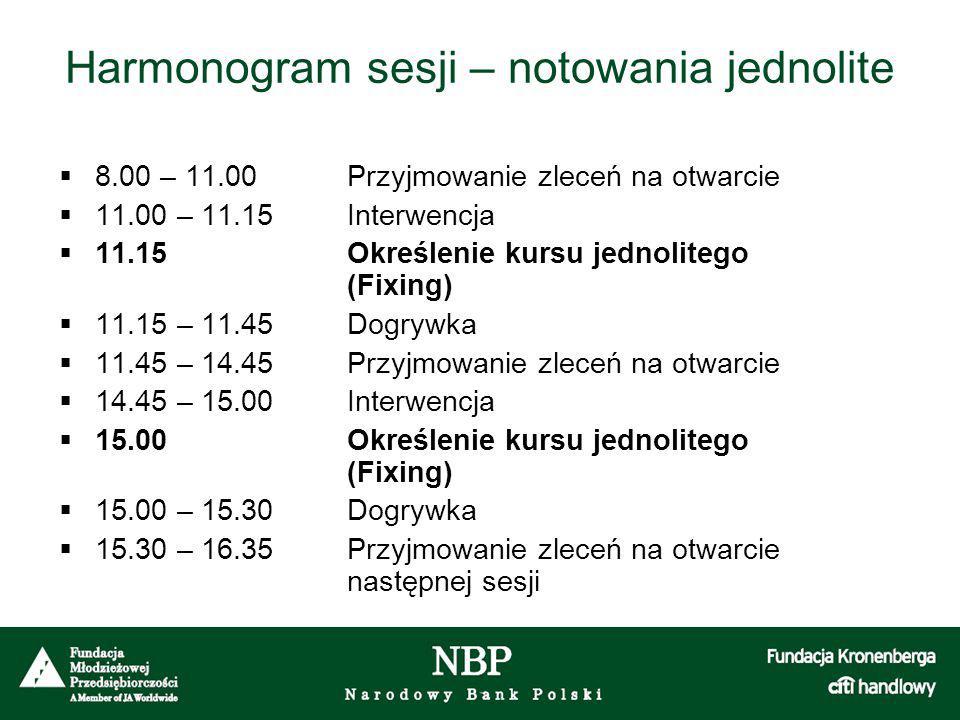 Harmonogram sesji – notowania jednolite  8.00 – 11.00Przyjmowanie zleceń na otwarcie  11.00 – 11.15Interwencja  11.15Określenie kursu jednolitego (