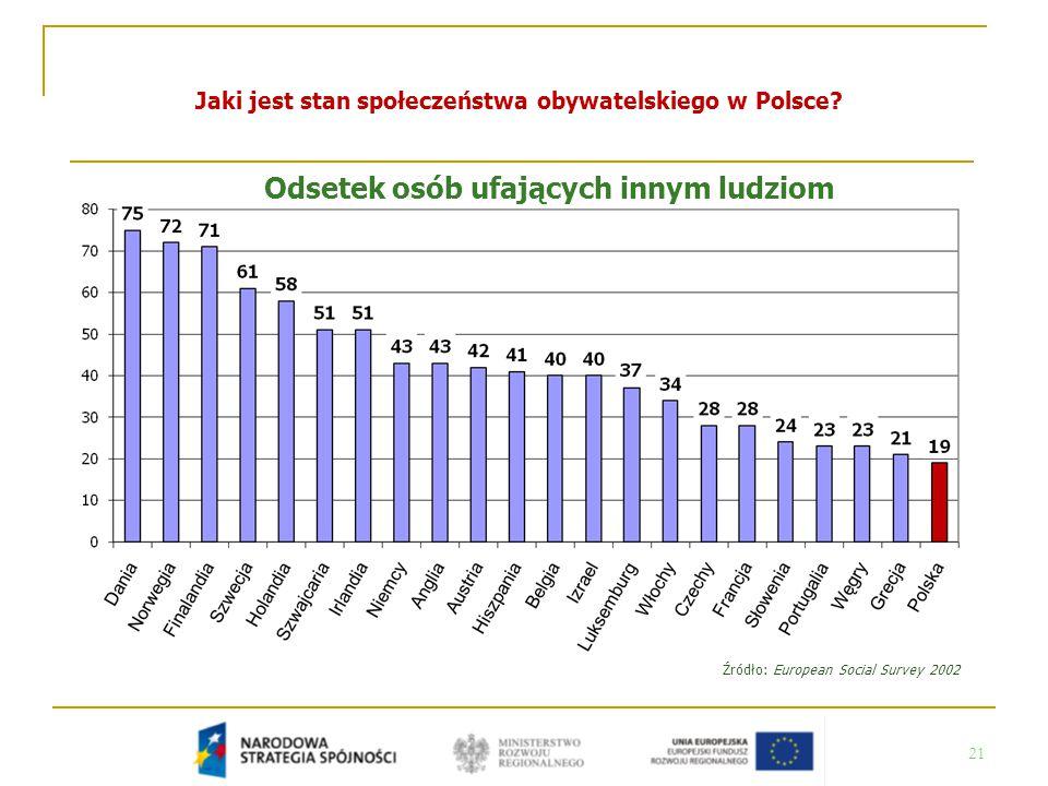21 Jaki jest stan społeczeństwa obywatelskiego w Polsce? Odsetek osób ufających innym ludziom Źródło: European Social Survey 2002