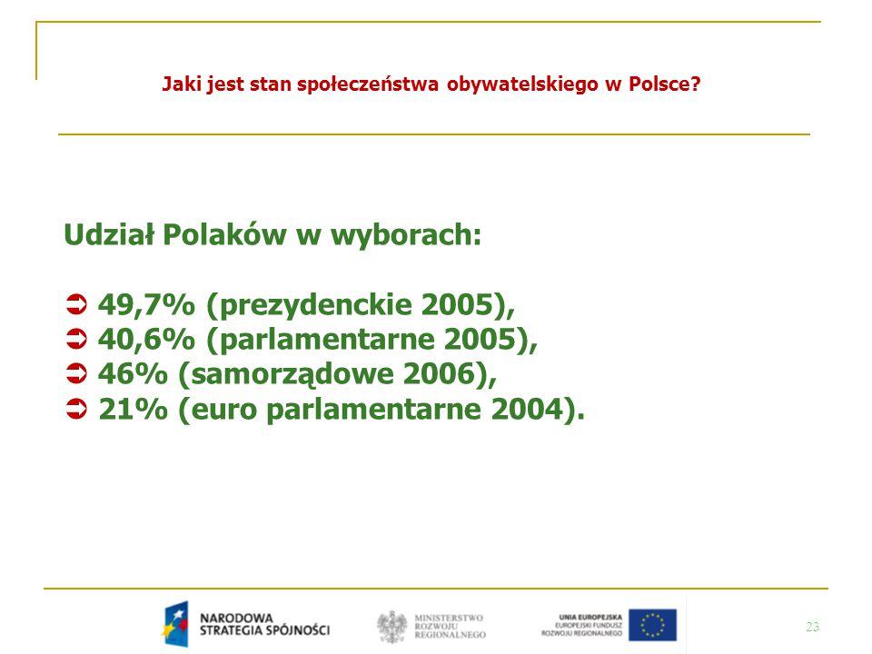 23 Jaki jest stan społeczeństwa obywatelskiego w Polsce? Udział Polaków w wyborach:  49,7% (prezydenckie 2005),  40,6% (parlamentarne 2005),  46% (
