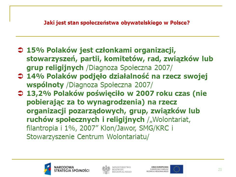 25 Jaki jest stan społeczeństwa obywatelskiego w Polsce?  15% Polaków jest członkami organizacji, stowarzyszeń, partii, komitetów, rad, związków lub