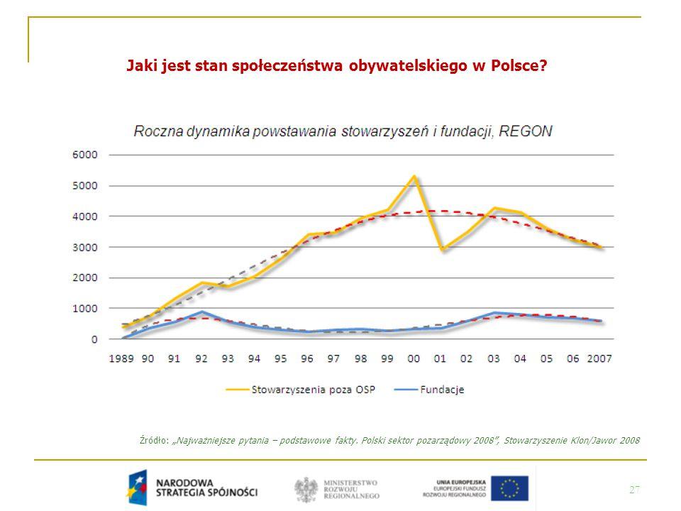 """27 Jaki jest stan społeczeństwa obywatelskiego w Polsce? Źródło: """"Najważniejsze pytania – podstawowe fakty. Polski sektor pozarządowy 2008"""", Stowarzys"""