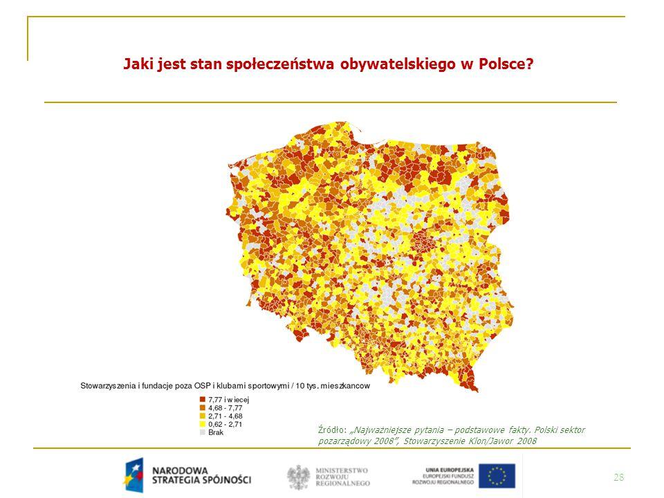 """28 Jaki jest stan społeczeństwa obywatelskiego w Polsce? Źródło: """"Najważniejsze pytania – podstawowe fakty. Polski sektor pozarządowy 2008"""", Stowarzys"""