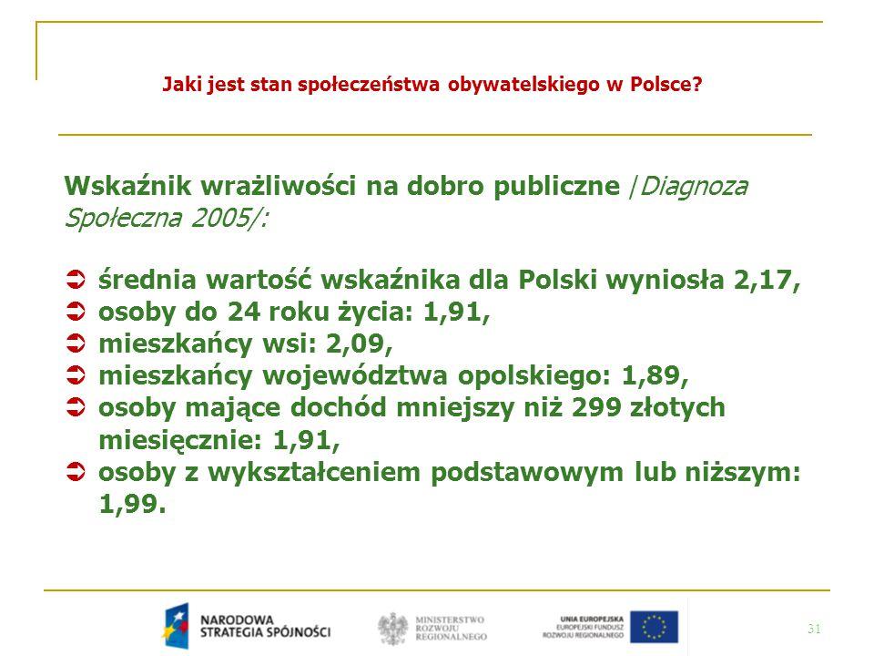 31 Jaki jest stan społeczeństwa obywatelskiego w Polsce? Wskaźnik wrażliwości na dobro publiczne /Diagnoza Społeczna 2005/:  średnia wartość wskaźnik