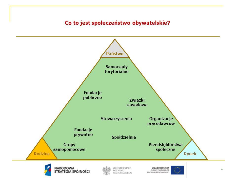 7 Co to jest społeczeństwo obywatelskie? Rodzina Państwo Rynek Samorządy terytorialne Spółdzielnie Przedsiębiorstwa społeczne Grupy samopomocowe Związ