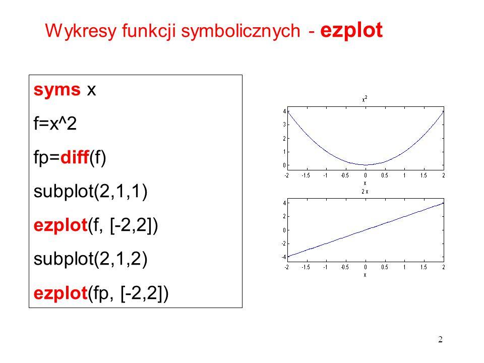 syms x f=x^2 fp=diff(f) subplot(2,1,1) ezplot(f, [-2,2]) subplot(2,1,2) ezplot(fp, [-2,2]) Wykresy funkcji symbolicznych - ezplot 2