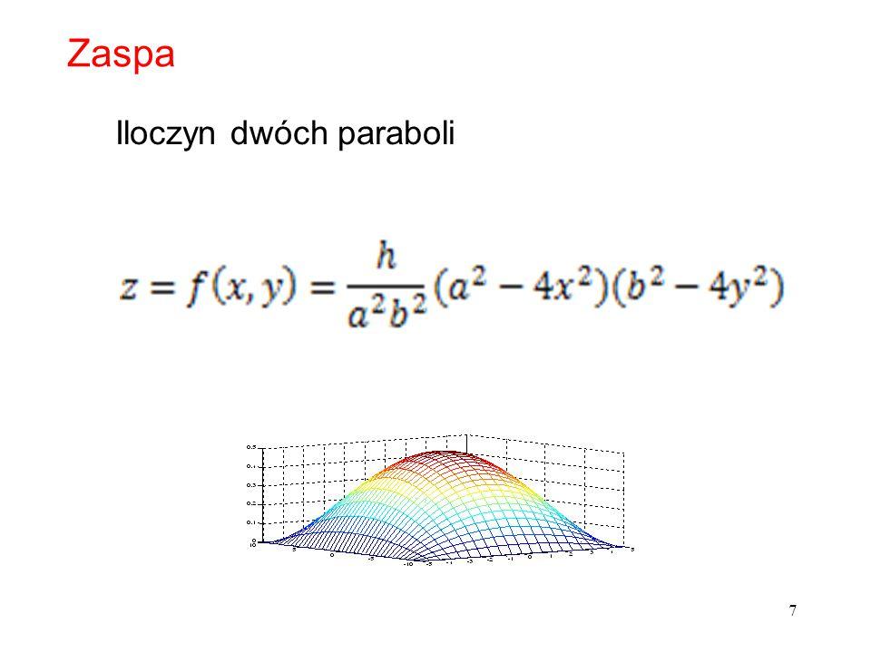7 Zaspa Iloczyn dwóch paraboli