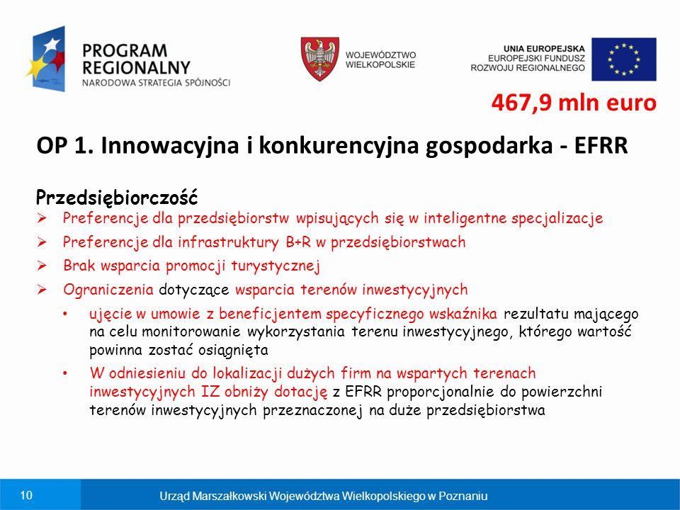 10 OP 1. Innowacyjna i konkurencyjna gospodarka - EFRR 467,9 mln euro Przedsiębiorczość  Preferencje dla przedsiębiorstw wpisujących się w inteligent