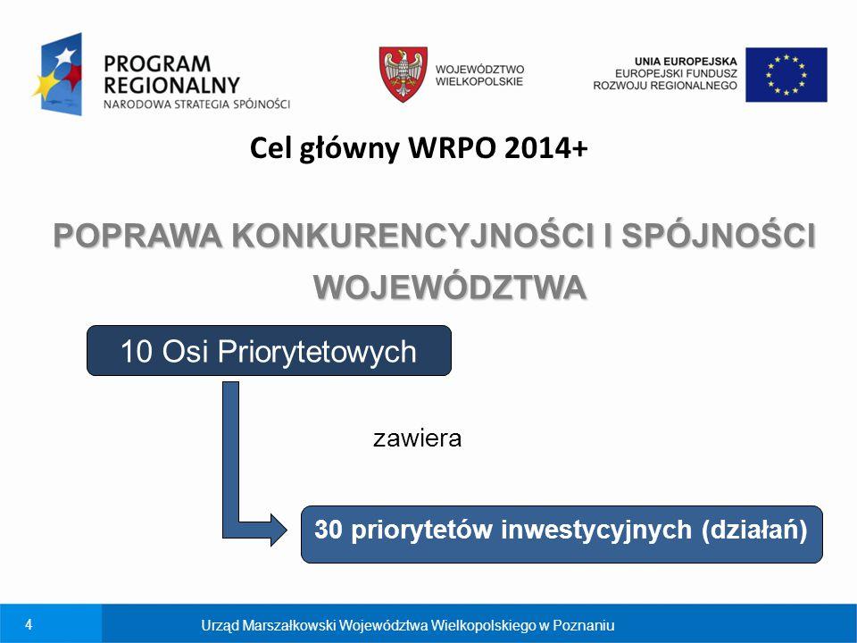 4 Cel główny WRPO 2014+ POPRAWA KONKURENCYJNOŚCI I SPÓJNOŚCI WOJEWÓDZTWA 30 priorytetów inwestycyjnych (działań) 10 Osi Priorytetowych zawiera Urząd M