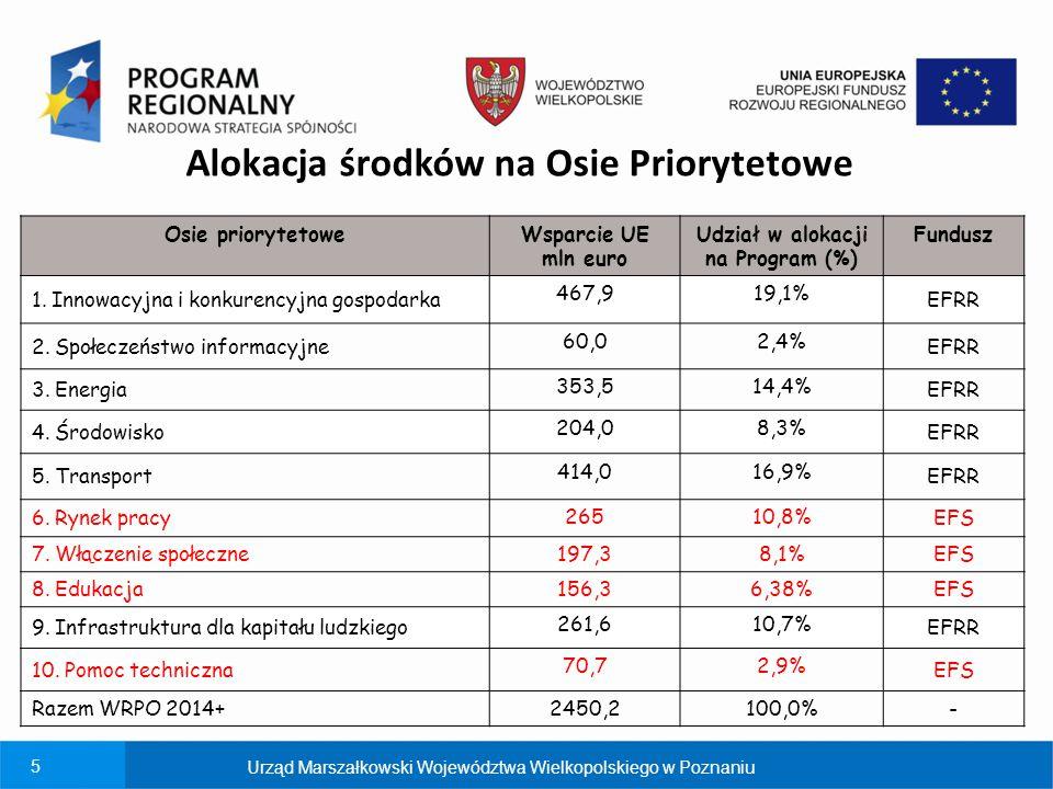 5 Osie priorytetoweWsparcie UE mln euro Udział w alokacji na Program (%) Fundusz 1. Innowacyjna i konkurencyjna gospodarka 467,919,1% EFRR 2. Społecze