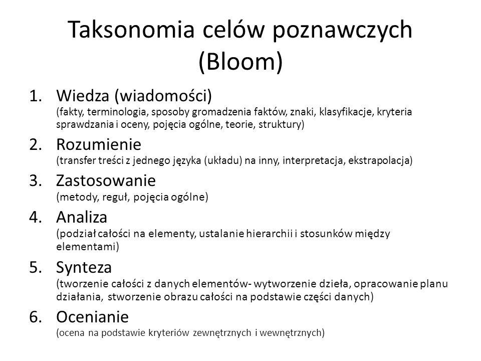 Taksonomia celów poznawczych (Bloom) 1.Wiedza (wiadomości) (fakty, terminologia, sposoby gromadzenia faktów, znaki, klasyfikacje, kryteria sprawdzania