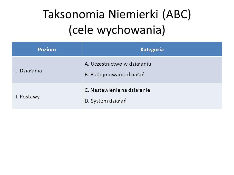 Taksonomia Niemierki (ABC) (cele wychowania) PoziomKategoria I. Działania A. Uczestnictwo w działaniu B. Podejmowanie działań II. Postawy C. Nastawien