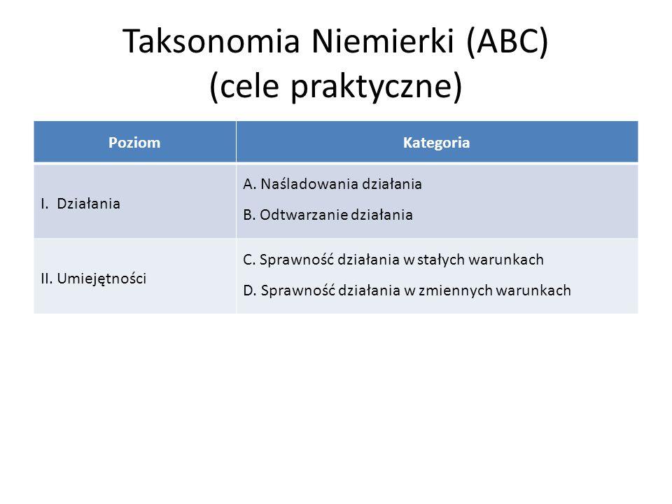Taksonomia Niemierki (ABC) (cele praktyczne) PoziomKategoria I. Działania A. Naśladowania działania B. Odtwarzanie działania II. Umiejętności C. Spraw