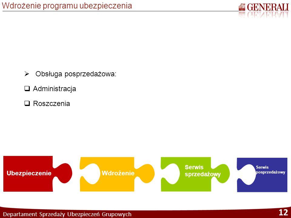 Departament Sprzedaży Ubezpieczeń Grupowych 12 Wdrożenie programu ubezpieczenia Co daje  Obsługa posprzedażowa:  Administracja  Roszczenia Ubezpiec