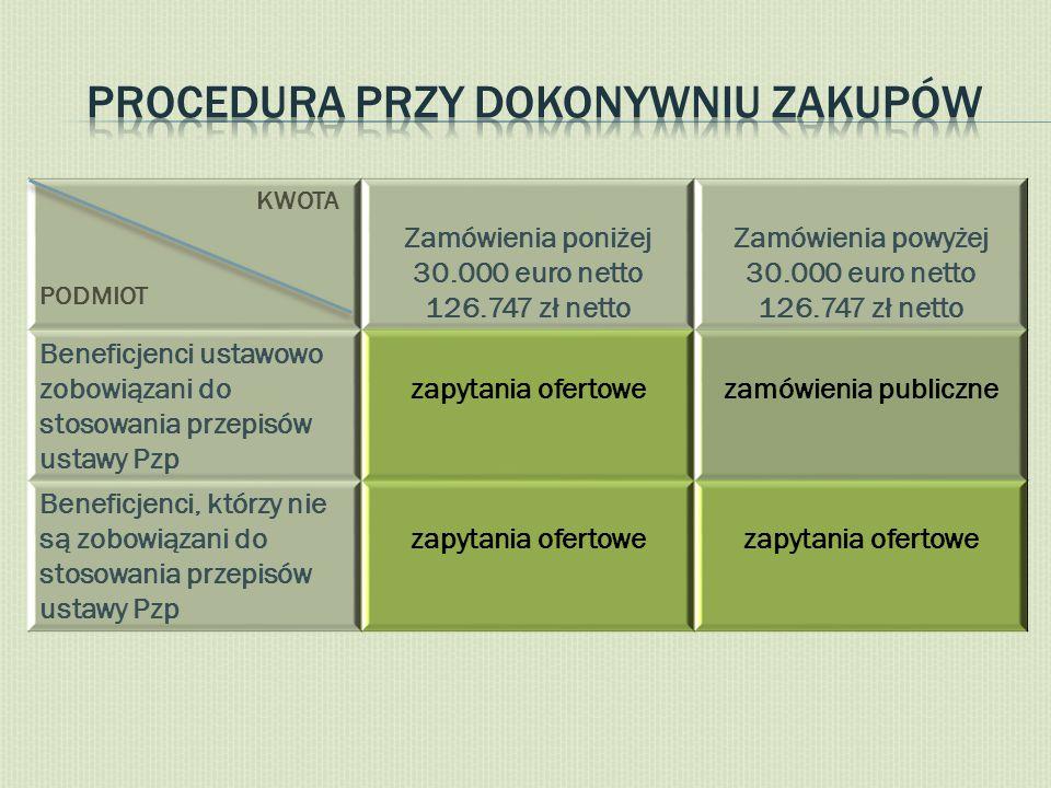 KWOTA PODMIOT Zamówienia poniżej 30.000 euro netto 126.747 zł netto Zamówienia powyżej 30.000 euro netto 126.747 zł netto Beneficjenci ustawowo zobowi