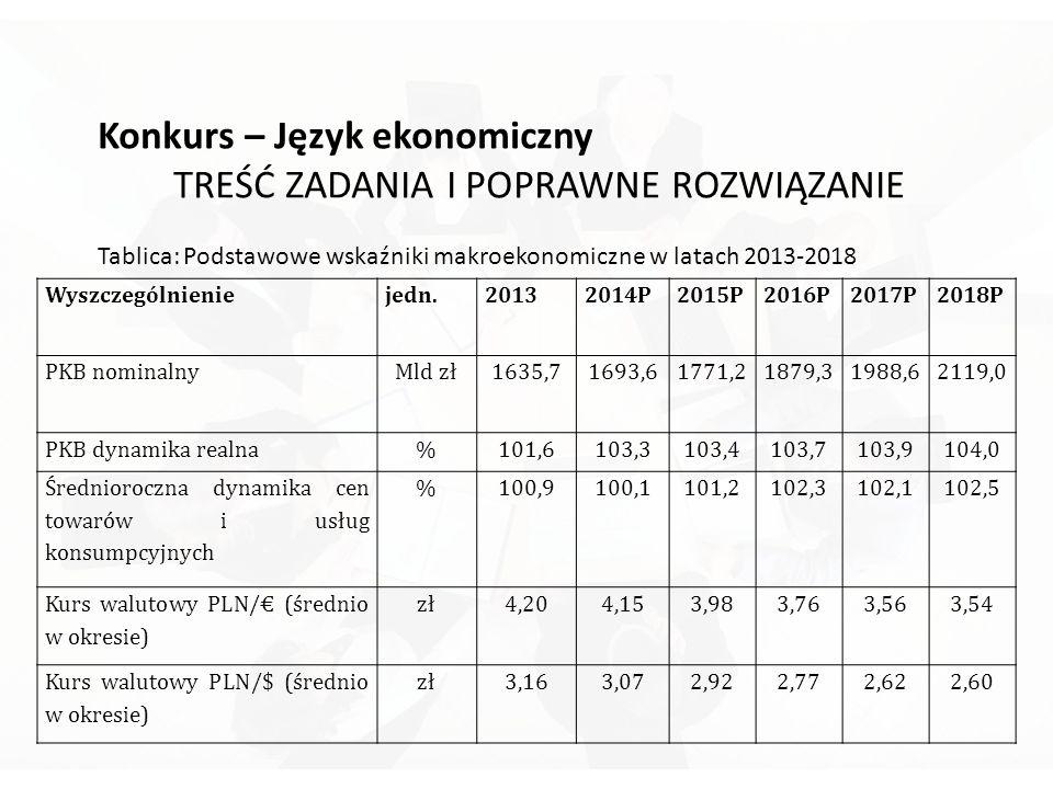 Konkurs – Język ekonomiczny TREŚĆ ZADANIA I POPRAWNE ROZWIĄZANIE Tablica: Podstawowe wskaźniki makroekonomiczne w latach 2013-2018 Wyszczególnieniejedn.20132014P2015P2016P2017P2018P PKB nominalnyMld zł1635,71693,61771,21879,31988,62119,0 PKB dynamika realna%101,6103,3103,4103,7103,9104,0 Średnioroczna dynamika cen towarów i usług konsumpcyjnych %100,9100,1101,2102,3102,1102,5 Kurs walutowy PLN/€ (średnio w okresie) zł4,204,153,983,763,563,54 Kurs walutowy PLN/$ (średnio w okresie) zł3,163,072,922,772,622,60