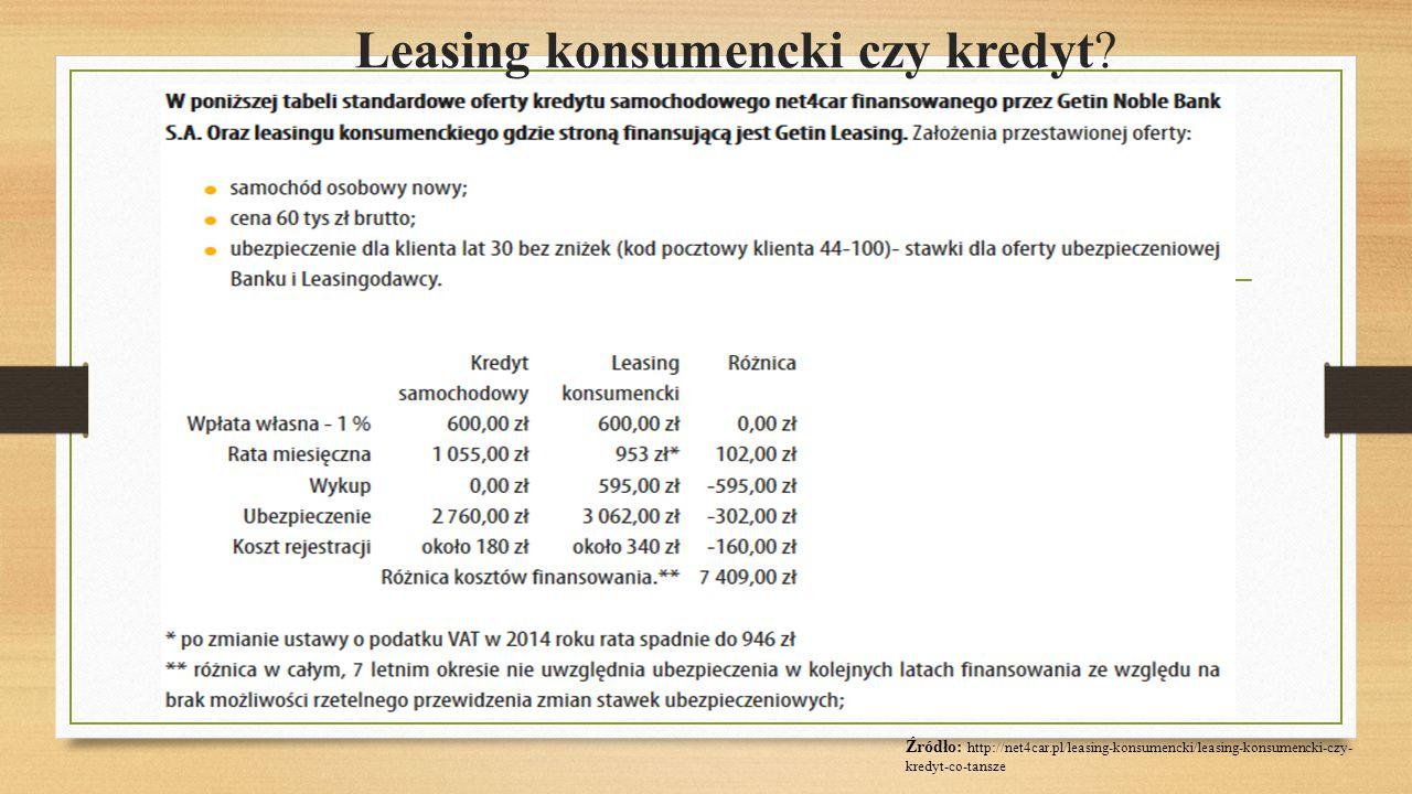 Leasing konsumencki czy kredyt? Źródło: http://net4car.pl/leasing-konsumencki/leasing-konsumencki-czy- kredyt-co-tansze