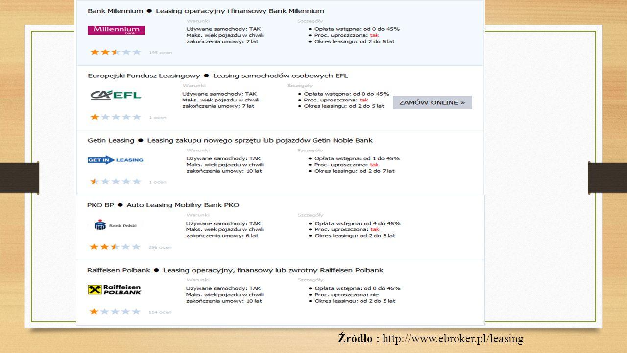 Źródło : www.comperia.pl/leasing-kontra-kredyt-czyli-co-lepsze-dla-msp.html
