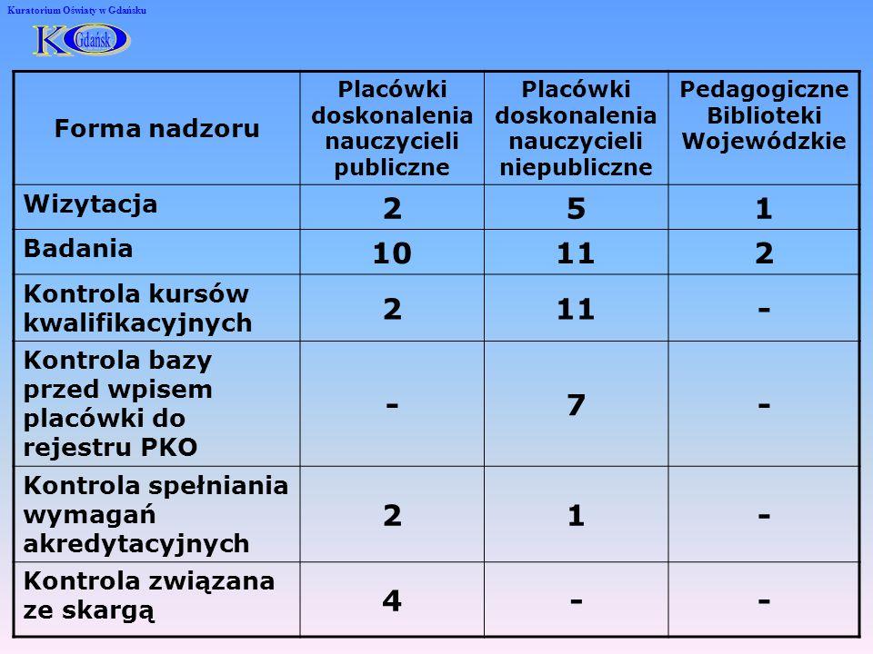Informacje dotyczące doskonalenia zawodowego nauczycieli realizowanego przez placówki doskonalenia nauczycieli w 2005 - 2007 r.