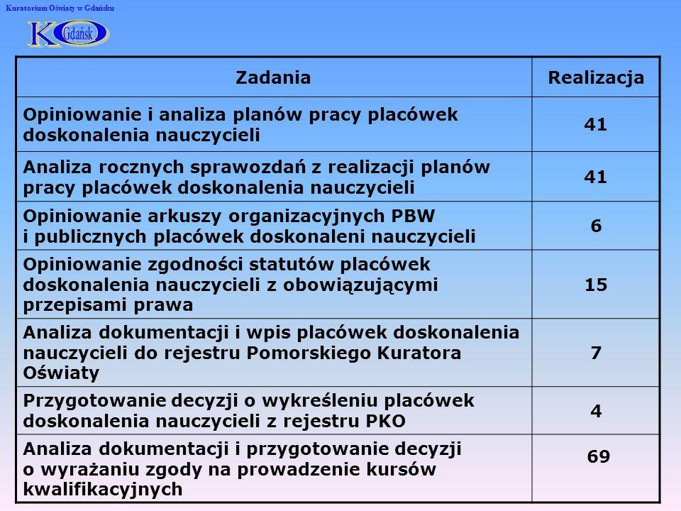 Tematyka i terminy narad oraz szkoleń organizowanych dla dyrektorów placówek w roku szkolnym 2008/2009 na stronie www.kuratorium.gda.pl
