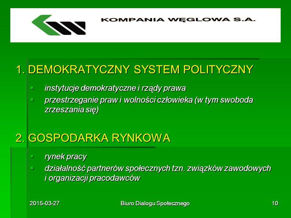 2015-03-27Biuro Dialogu Społecznego10 1. DEMOKRATYCZNY SYSTEM POLITYCZNY  instytucje demokratyczne i rządy prawa  przestrzeganie praw i wolności czł