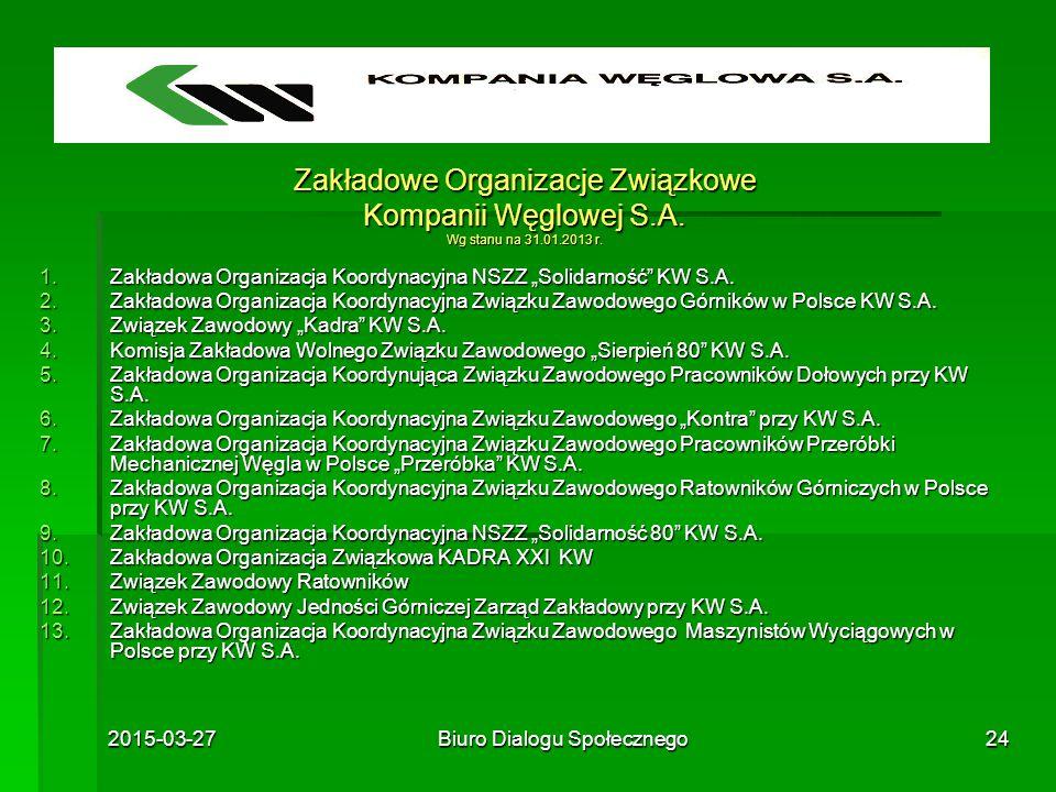 2015-03-27Biuro Dialogu Społecznego24 Zakładowe Organizacje Związkowe Kompanii Węglowej S.A. Wg stanu na 31.01.2013 r. 1.Zakładowa Organizacja Koordyn