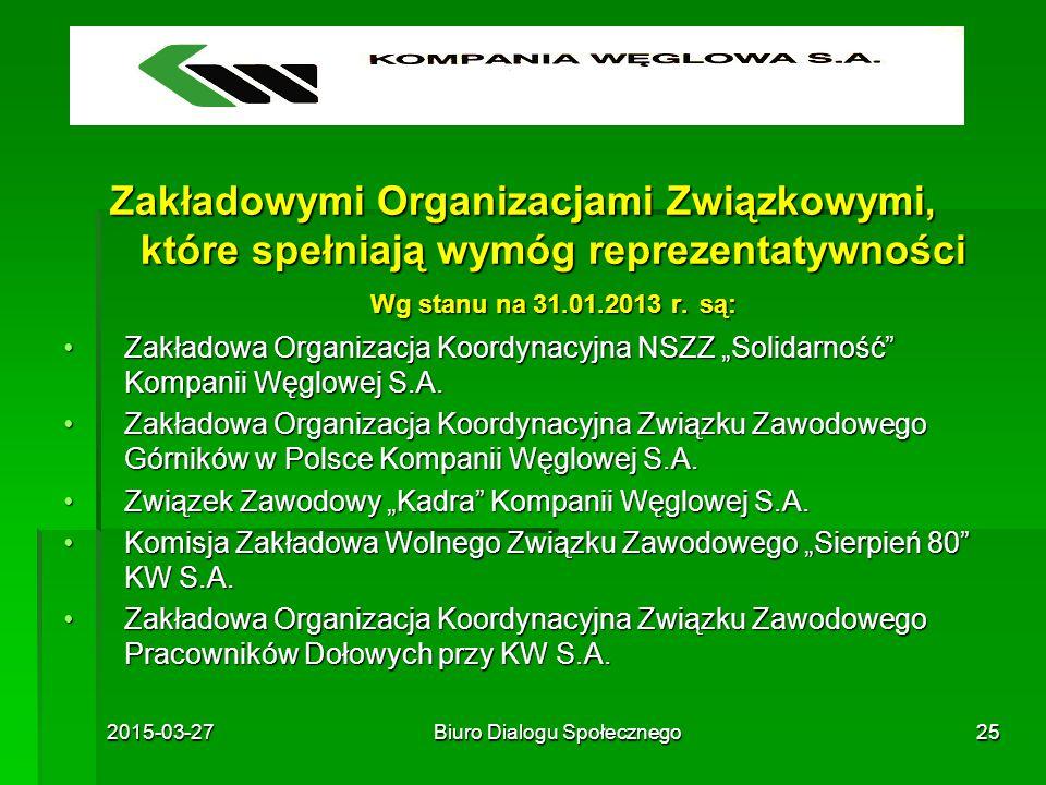 2015-03-27Biuro Dialogu Społecznego25 Zakładowymi Organizacjami Związkowymi, które spełniają wymóg reprezentatywności Wg stanu na 31.01.2013 r. są: Za