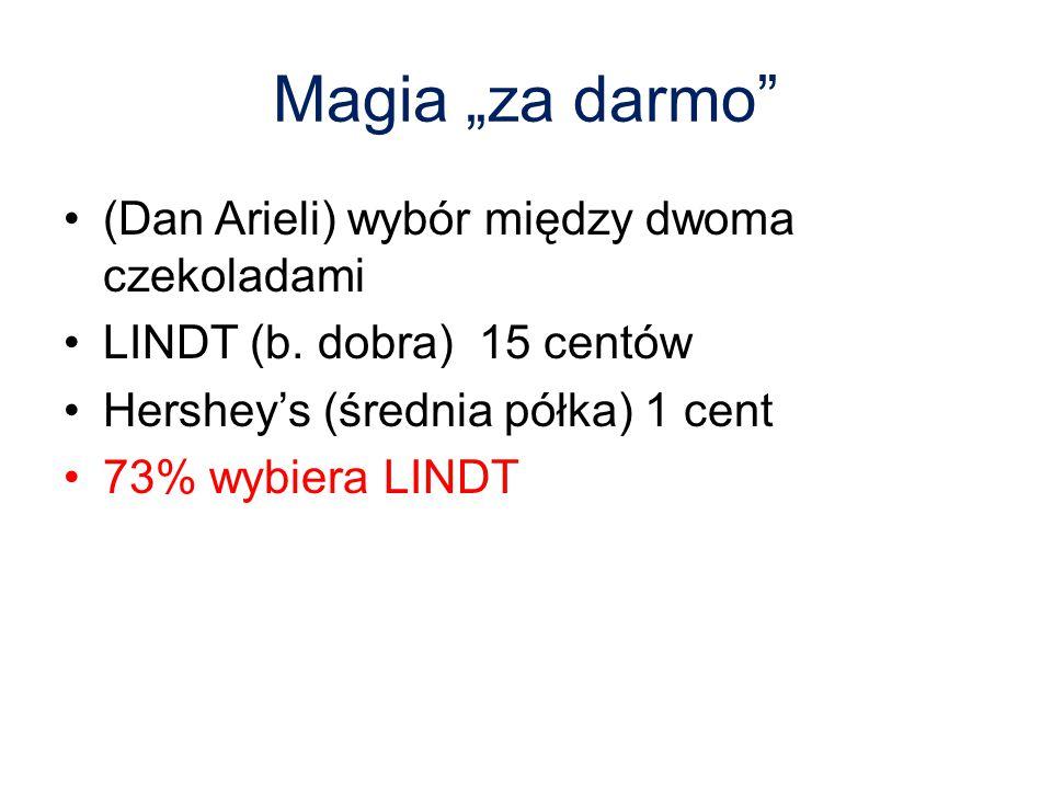 """Magia """"za darmo"""" (Dan Arieli) wybór między dwoma czekoladami LINDT (b. dobra) 15 centów Hershey's (średnia półka) 1 cent 73% wybiera LINDT"""
