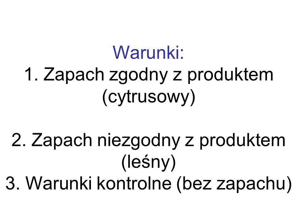 Warunki: 1. Zapach zgodny z produktem (cytrusowy) 2. Zapach niezgodny z produktem (leśny) 3. Warunki kontrolne (bez zapachu)