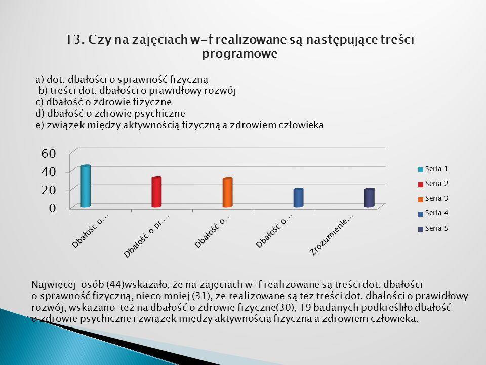 13. Czy na zajęciach w-f realizowane są następujące treści programowe Najwięcej osób (44)wskazało, że na zajęciach w-f realizowane są treści dot. dbał