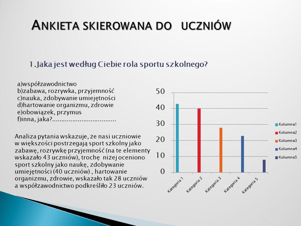 Jakie są efekty udziału uczniów we współzawodnictwie sportowym.
