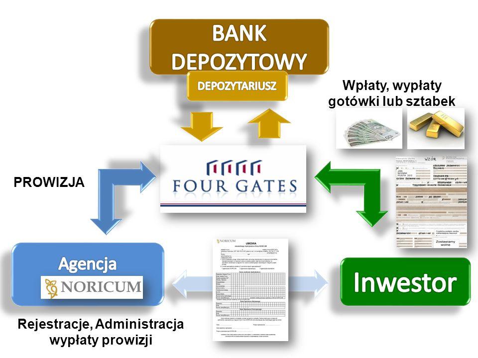 Wpłaty, wypłaty gotówki lub sztabek Rejestracje, Administracja wypłaty prowizji PROWIZJA