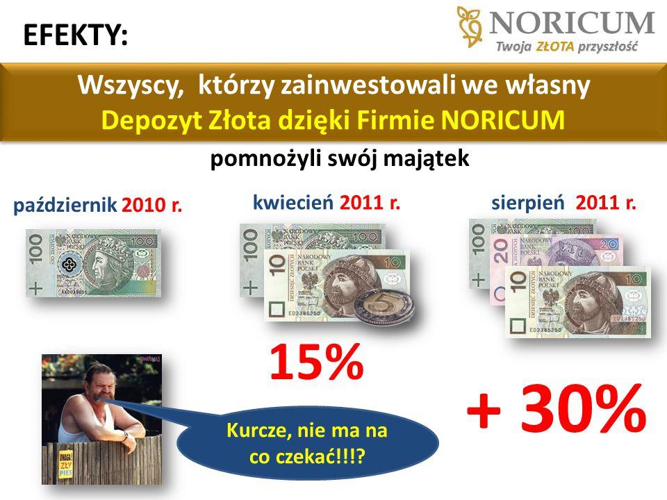 październik 2010 r. kwiecień 2011 r. Wszyscy, którzy zainwestowali we własny Depozyt Złota dzięki Firmie NORICUM Twoja ZŁOTA przyszłość 15% sierpień 2