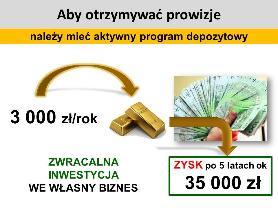 ZYSK po 5 latach ok 35 000 zł należy mieć aktywny program depozytowy Aby otrzymywać prowizje ZWRACALNA INWESTYCJA WE WŁASNY BIZNES
