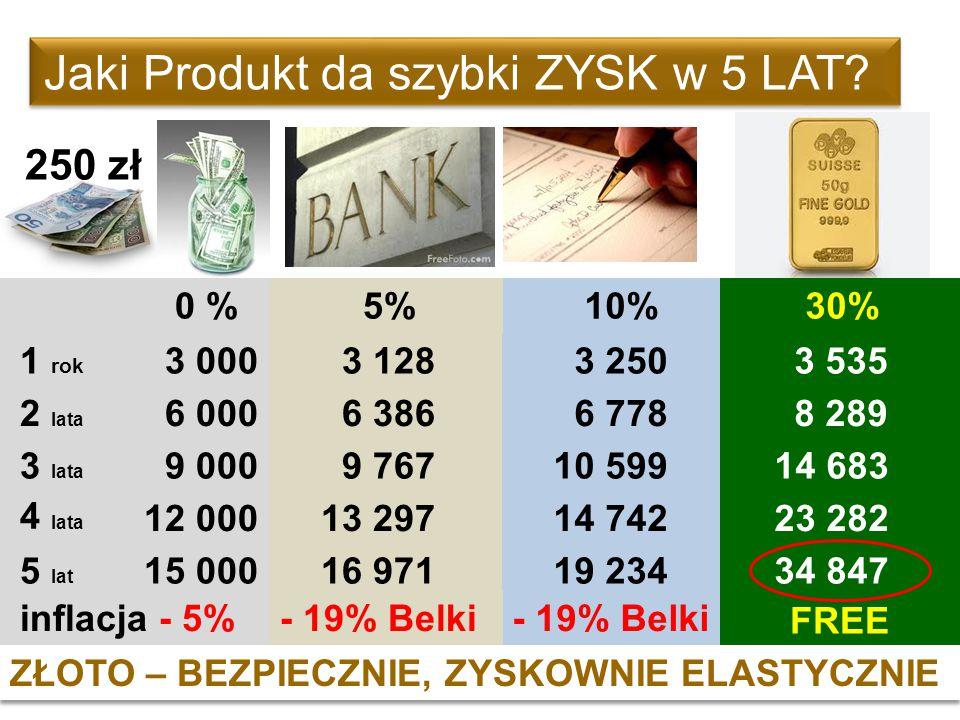 Jaki Produkt da szybki ZYSK w 5 LAT? 15 000 12 000 9 000 6 000 3 000 0 % 5% 30% 10% 1 rok 2 lata 3 lata 4 lata 5 lat 3 128 3 535 3 250 6 386 8 289 6 7
