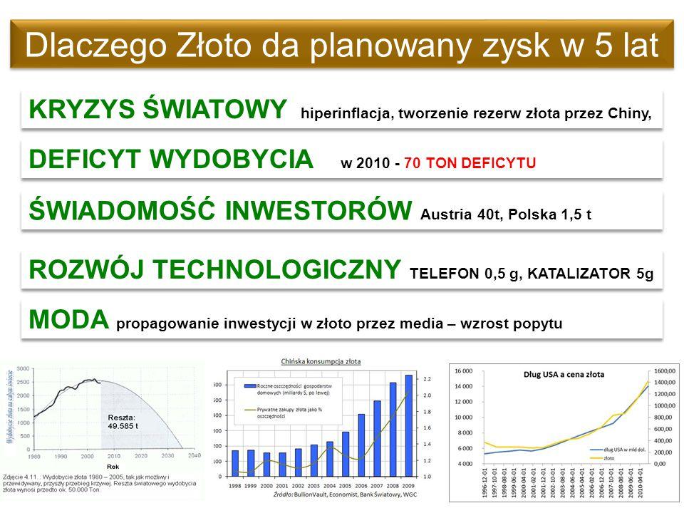 Dlaczego Złoto da planowany zysk w 5 lat KRYZYS ŚWIATOWY hiperinflacja, tworzenie rezerw złota przez Chiny, ŚWIADOMOŚĆ INWESTORÓW Austria 40t, Polska