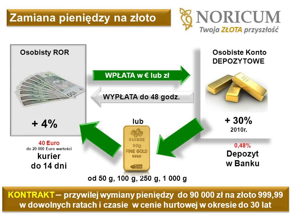 Osobiste Konto DEPOZYTOWE 0,48% Depozyt w Banku 40 Euro do 20 000 Euro wartości kurier do 14 dni od 50 g, 100 g, 250 g, 1 000 g + 30% 2010r. + 4% Osob