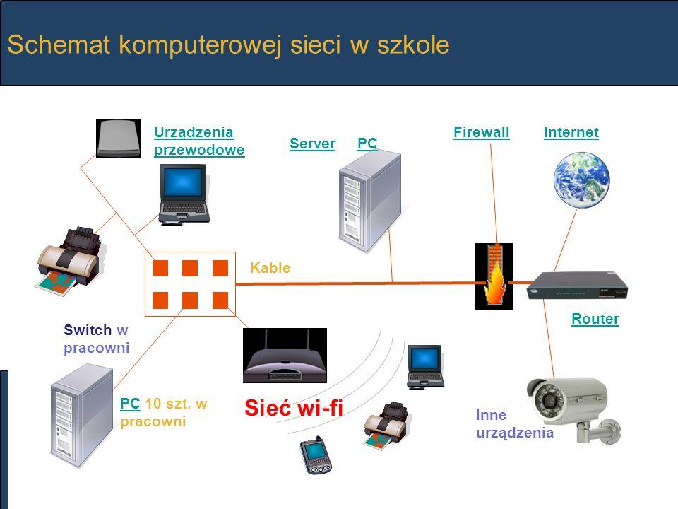 Sieć w Pracowni Komputery w pracowni połączone są przewodowo przez switch.