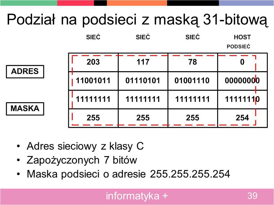 Podział na podsieci z maską 31-bitową Adres sieciowy z klasy C Zapożyczonych 7 bitów Maska podsieci o adresie 255.255.255.254 39 informatyka +
