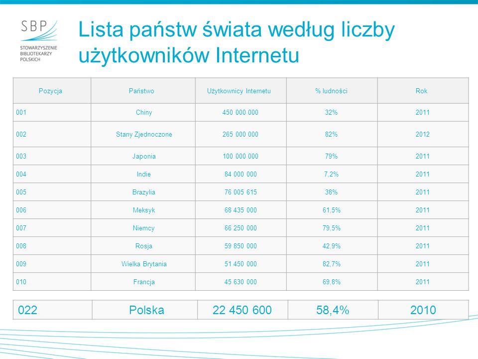 Lista państw świata według liczby użytkowników Internetu PozycjaPaństwoUżytkownicy Internetu % ludnościRok 001 Chiny450 000 00032%2011 002 Stany Zjedn