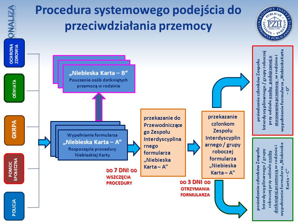 """Procedura systemowego podejścia do przeciwdziałania przemocy Rozpoczęcie procedury Niebieskiej Karty Wypełnianie formularza """"Niebieska Karta – A"""" Rozp"""