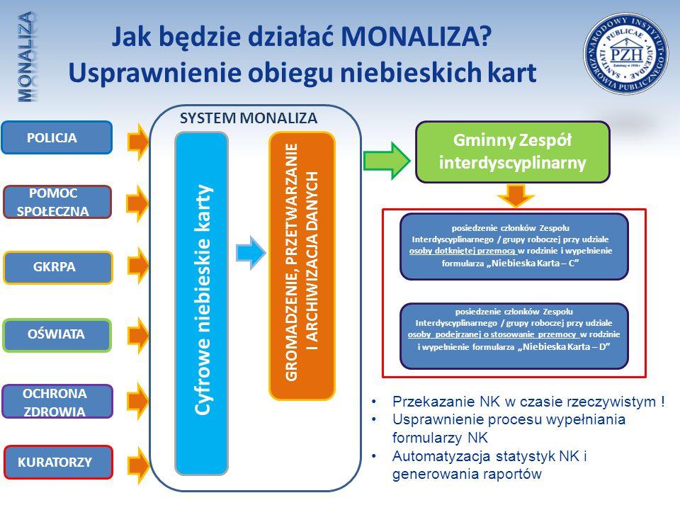 Jak będzie działać MONALIZA? Usprawnienie obiegu niebieskich kart POLICJA POMOC SPOŁECZNA GKRPA OŚWIATA OCHRONA ZDROWIA Cyfrowe niebieskie karty Gminn