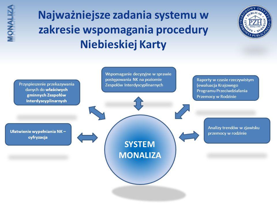 SYSTEM MONALIZA Ułatwienie wypełniania NK – cyfryzacja Przyspieszenie przekazywania danych do właściwych gminnych Zespołów Interdyscyplinarnych Wspoma