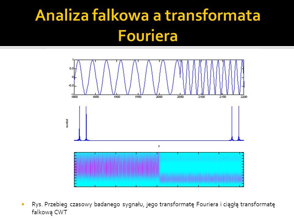  Rys. Przebieg czasowy badanego sygnału, jego transformatę Fouriera i ciągłą transformatę falkową CWT