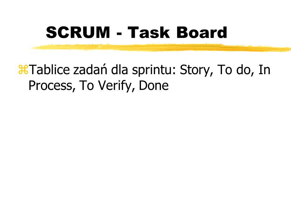 """SCRUM - Sprint Burndown Chart z""""Wykres malejący zMetody graficzne w szacowaniu przebiegu prac w ramach sprintu, zKorekty rozmiaru zadania podczas trwania sprintu, zSzacowanie wymiarów godzinowych dla zadań w ramach sprintu"""
