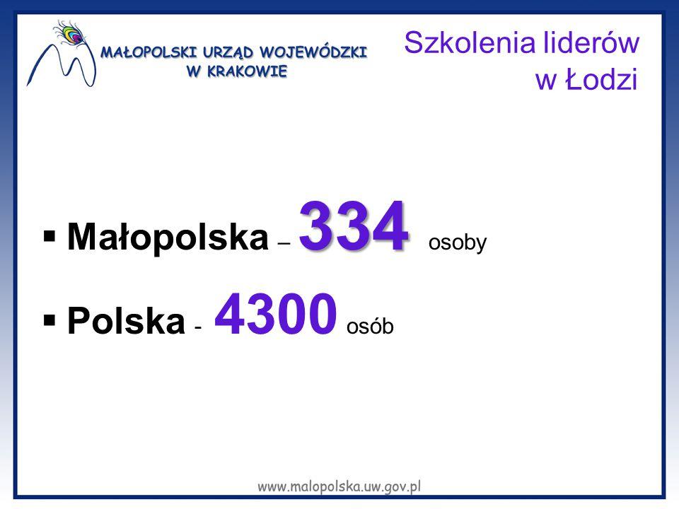 Szkolenia liderów w Łodzi 334  Małopolska – 334 osoby  Polska - 4300 osób