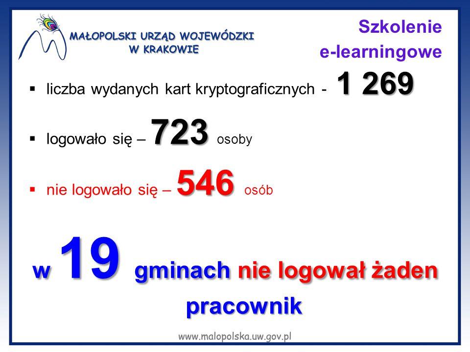 Szkolenie e-learningowe 1 269  liczba wydanych kart kryptograficznych - 1 269 723  logowało się – 723 osoby 546  nie logowało się – 546 osób w 19 g