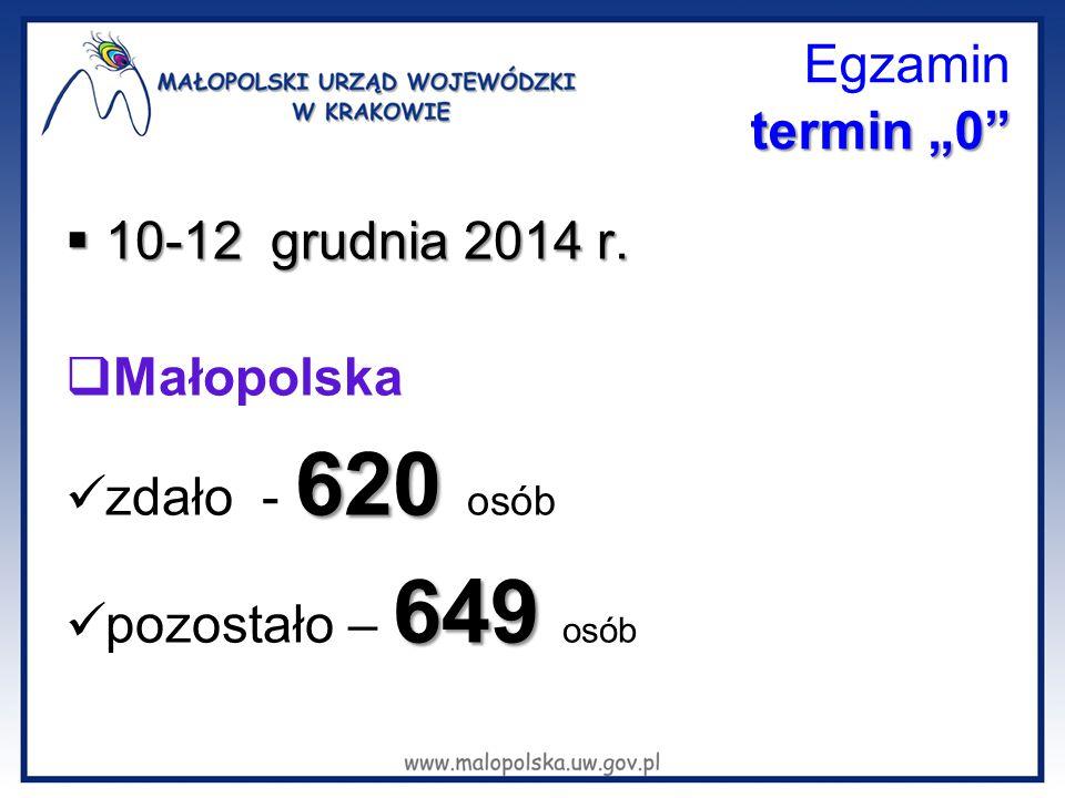 """termin """"0"""" Egzamin termin """"0""""  10-12 grudnia 2014 r.  Małopolska 620 zdało - 620 osób 649 pozostało – 649 osób"""