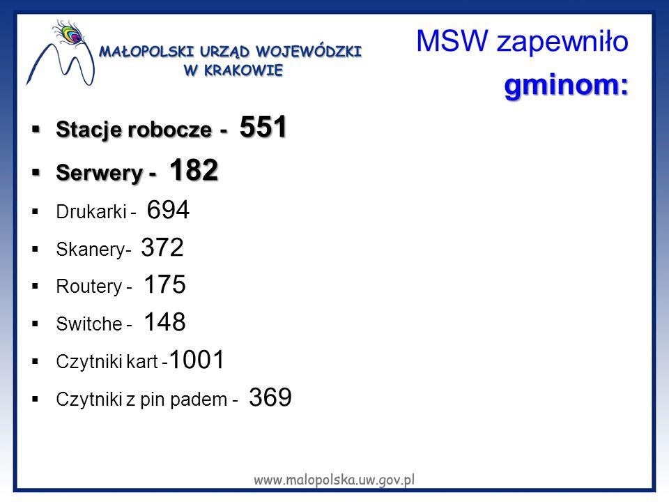 MSW zapewniłogminom:  Stacje robocze - 551  Serwery - 182  Drukarki - 694  Skanery- 372  Routery - 175  Switche - 148  Czytniki kart - 1001  C