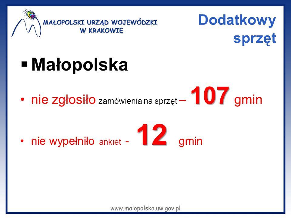 Dodatkowy sprzęt  Małopolska 107nie zgłosiło zamówienia na sprzęt – 107 gmin 12nie wypełniło ankiet - 12 gmin